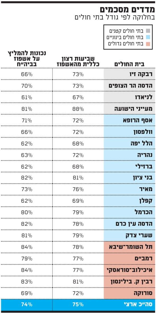 מדדים מסכמים של בתי חולים