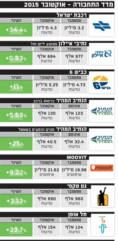 מדד התחבורה