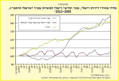 מדדי מחירי דירות ריאלי