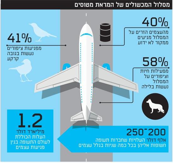 מסלול המכשולים של המראת מטוסים