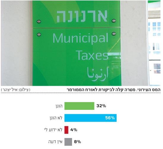 המס העירוני / צילום: איל יצהר