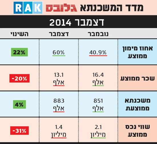 מדד המשכנתאות של RAK דצמבר 14
