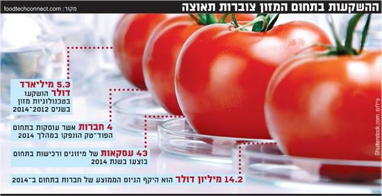 ההשקעות בתחום המזון צוברות תאוצה