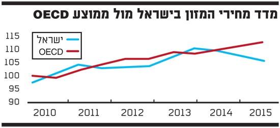 מדד מחירי המזון