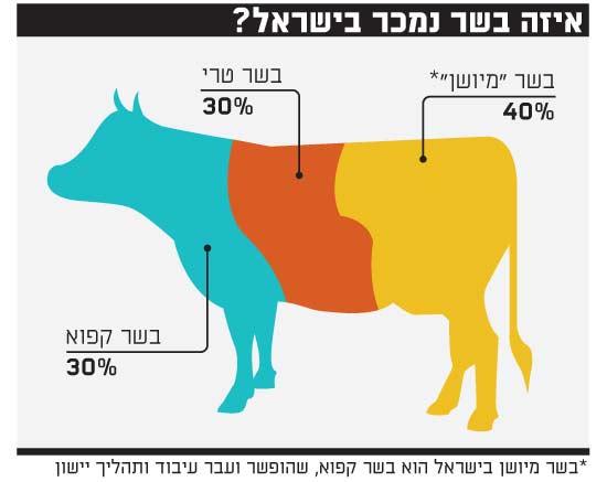 איזה בשר נמכר בישראל-2