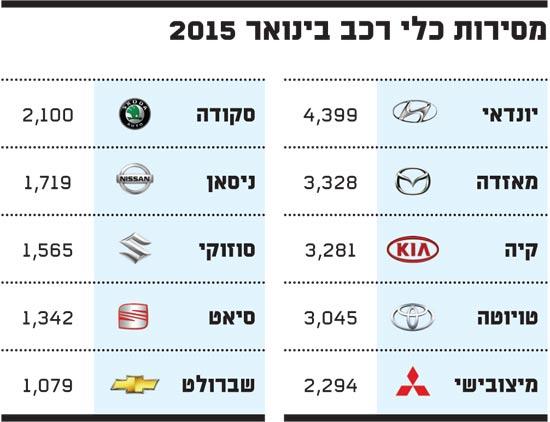 מסירות כלי רכב בינואר 2015