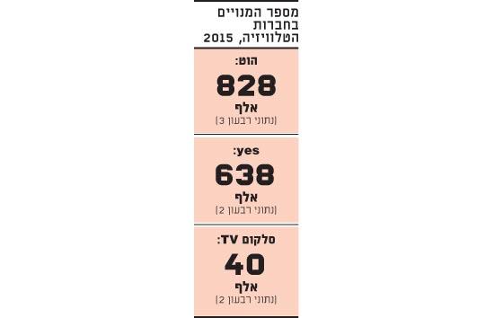 מספר המנויים