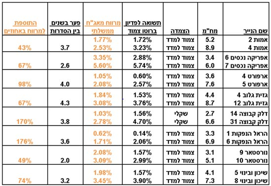טבלה למנורה - שי לוי