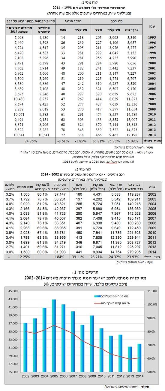 ענף הרכב בשנת 2014 - מיסוי ונתונים