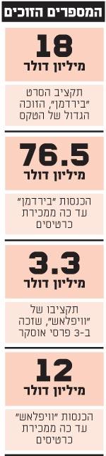 המספרים הזוכים בטקס האוסקר 2015