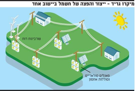 מיקרו גריד, ייצור והפצה של חשמל ביישוב אחד