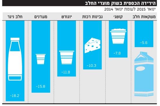 הירידה הכספית בשוק מוצרי החלב