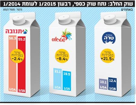שוק החלב