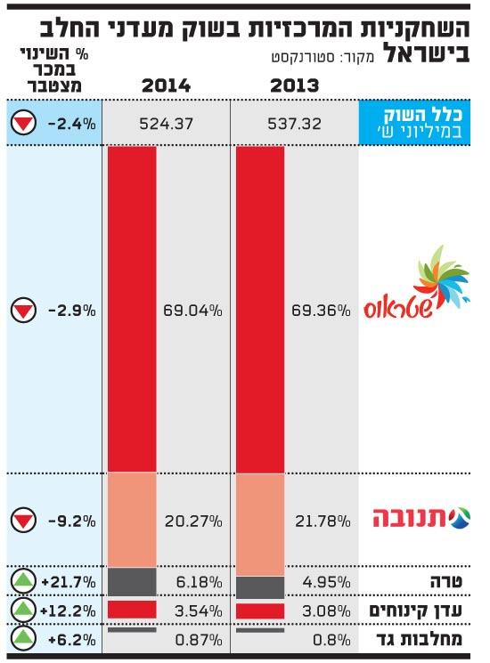 המרכזיות בשוק מעדני החלב בישראל