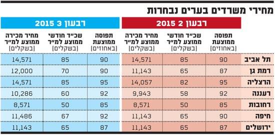 מחירי משרדים בערים נבחרות