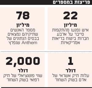 פריצות במספרים