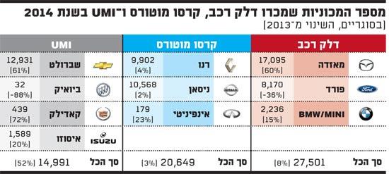מספר המכוניות שמכרו דלק רכב