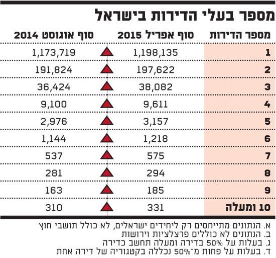 מספר בעלי הדירות בישראל