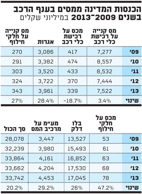 הכנסות המדינה ממסים בענף הרכב