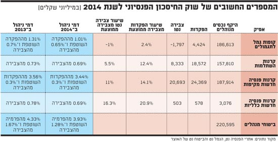 המספרים החשובים של שוק החיסכון הפנסיוני לשנת 2014