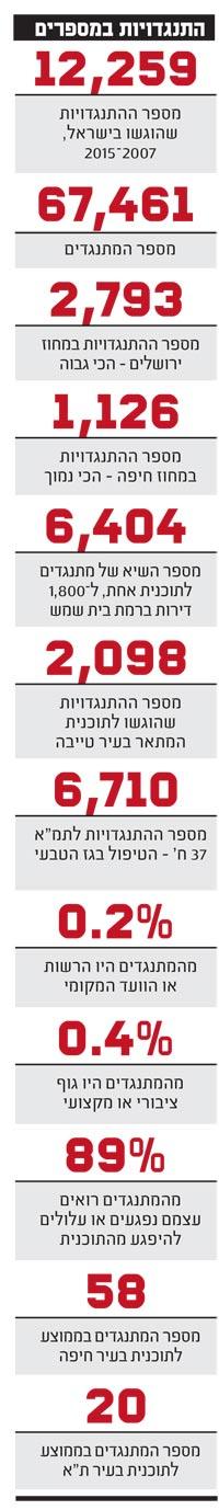 התנגדויות במספרים