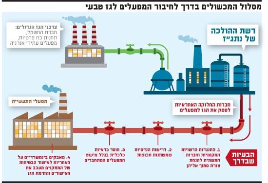 מסלול המכשולים בדרך לחיבור המפעלים לגז טבעי