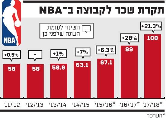 NBA תקרת שכר