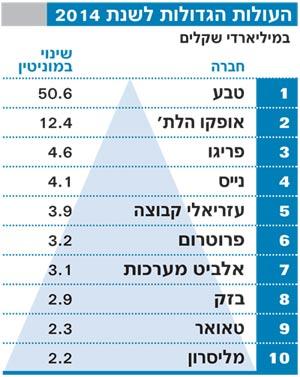 מדד מוניטין-העולות והיורדות הגדולות