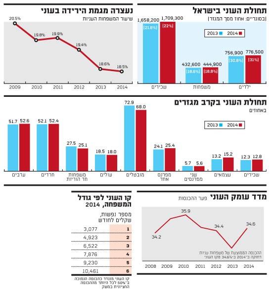 תחולת העוני בישראל