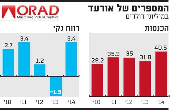 המספרים של אורעד
