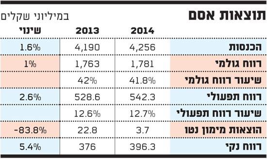 תוצאות אסם 2014