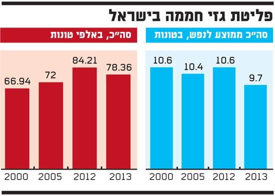 פליטת גזי חממה בישראל