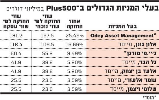 בעלי המניות הגדולים בפלוס 500