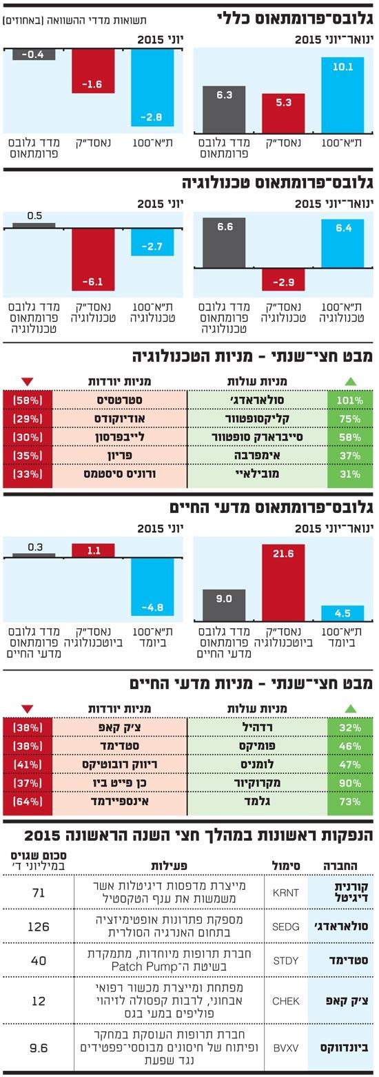 מדד גלובס פרומתאוס - יוני 2015