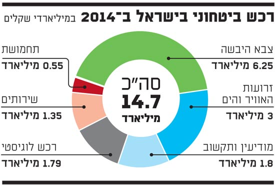 רכש ביטחוני בישראל ב 2014