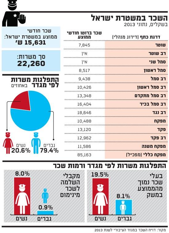 השכר במשטרת ישראל
