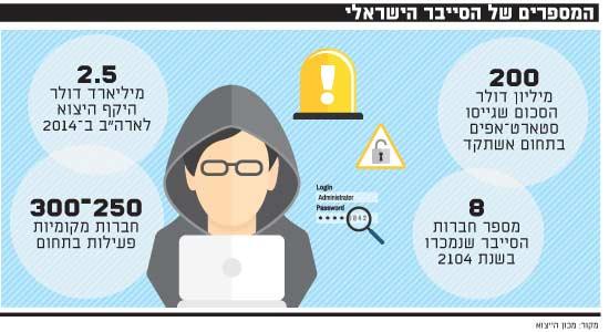 המספרים של הסייבר הישראלי