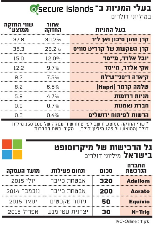 גל הרכישות של מיקרוסופט בישראל
