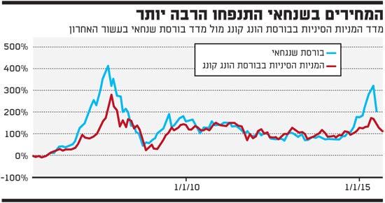 המחירים בשנחאי התנפחו הרבה יותר