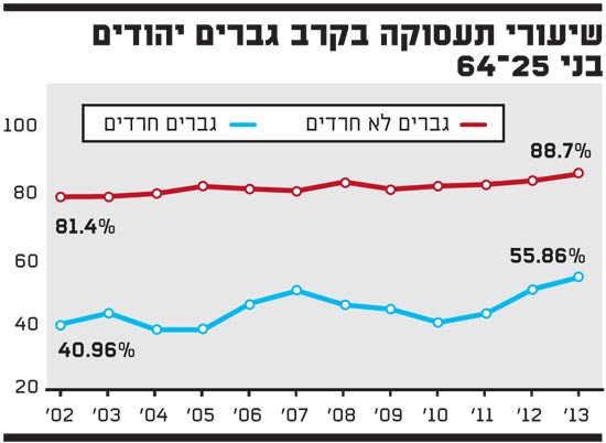 שיעורי תעסוקה בקרב גברים יהודים בני 25?64