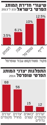 המותג הפרטי בישראל