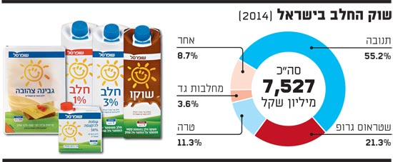 שוק החלב בישראל