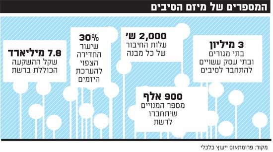 המספרים של מיזם הסיבים
