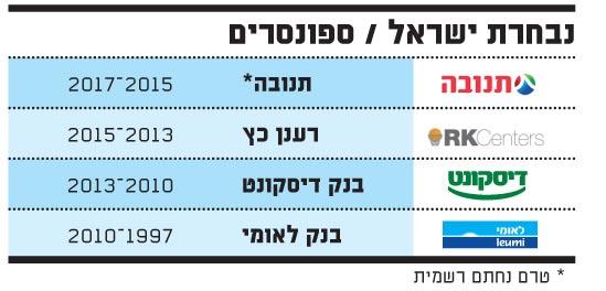 נבחרת ישראל, ספונסרים