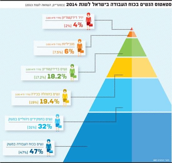 סטאטוס הנשים בכוח העבודה בישראל לשנת 2014
