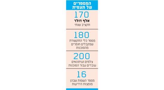 המספרים של תצפית