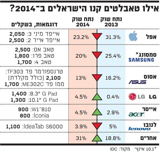 אילו טאבלטים קנו הישראלים ב 2014
