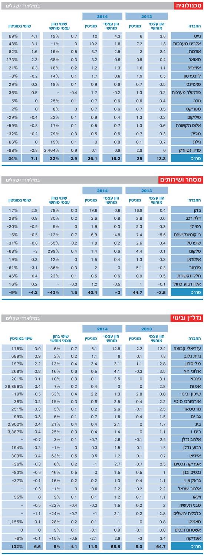 מדד מוניטין-טכנולוגיה