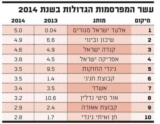 עשר המפרסמות הגדולות בשנת 2014