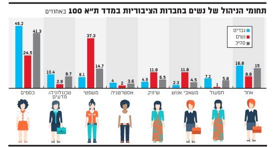 תחומי הניהול של נשים
